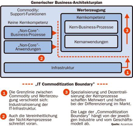 "Die ""IT Commoditization Boundary"""