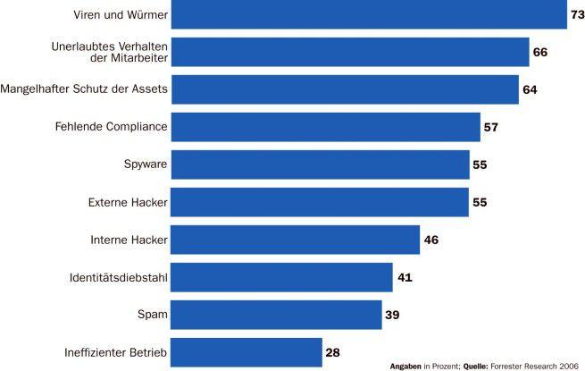 Am stärksten sehen sich Unternehmen durch digitale Schädlinge bedroht.