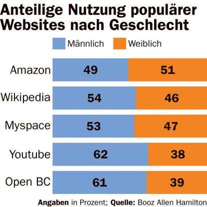 Welche Websites Frauen und Männer bevorzugen