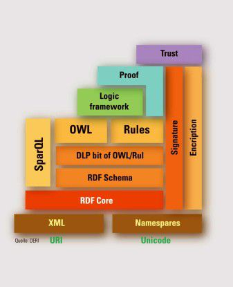 "Der im Jahr 2005 revidierte ""Semantic Web Layer Cake"": Die Basis bilden die existenten Web-Technologien (URI, Unicode, XML, Namespaces); darauf folgt die Ontologie-Ebene (RDF, OWL, Rules, und SparQL)."