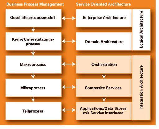 Die Disziplinen Prozess-Management und Service-Entwicklung sind eng miteinander verzahnt.