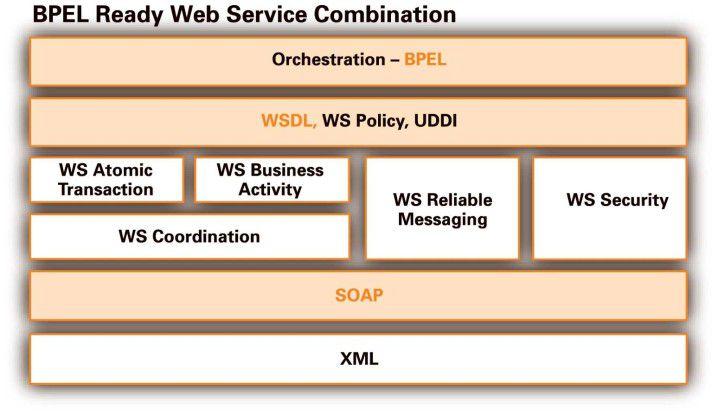 Standards für BPEL, WSDL und SOA sorgen für eine unterbrechungsfreie Softwareentwicklung.