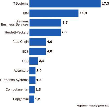 Die großen Anbieter beherrschen zwar den Markt, mit dem Trend zum selektiven Outsourcing tun sie sich aber schwer.
