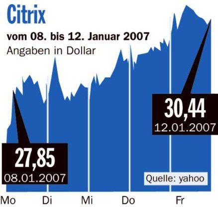Börsenrückblick Citrix