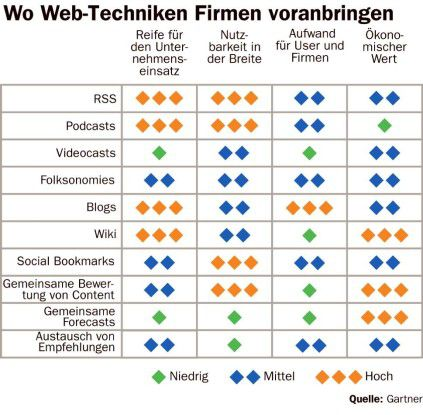 Tauglichkeit von Webtechnologien für Unternehmen
