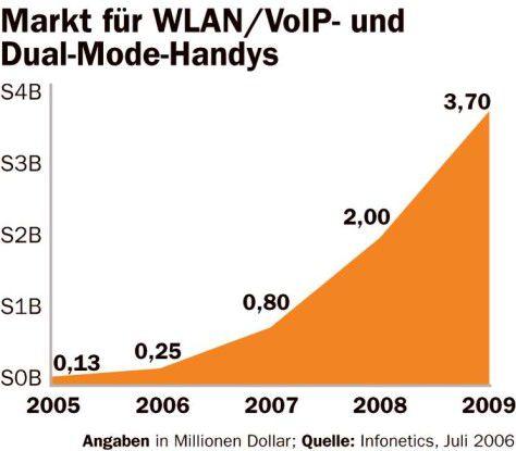 Markt für WLAN-Phones
