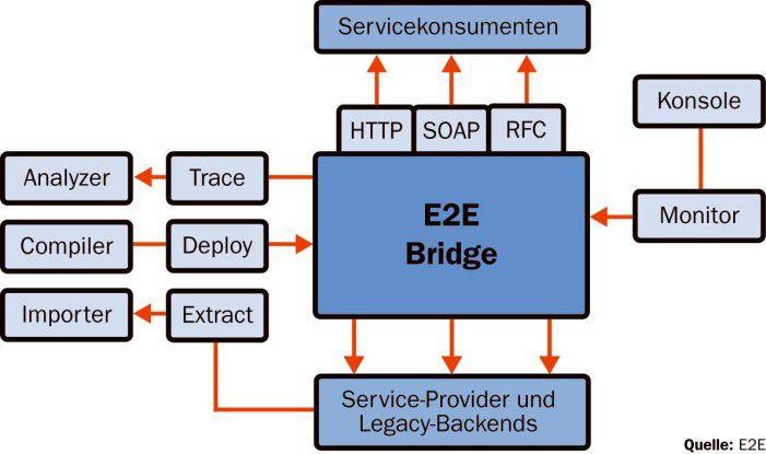 Die E2E Bridge bietet eine Tool-Suite zur modellgestützten Integration von Bestandssystemen in eine Service-orientierte Architektur.