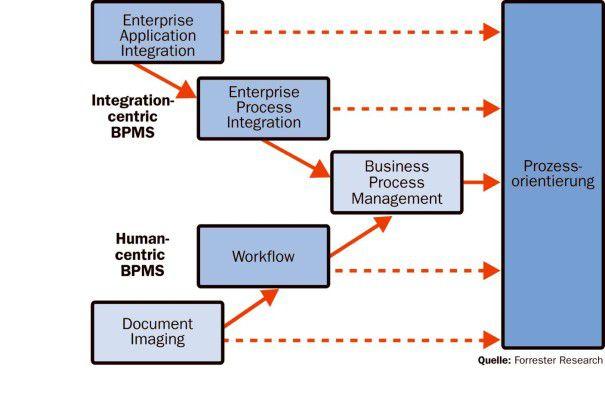 Integrationsorientierte BPM-Pakete haben sich aus klassischen EAI-Systemen entwickelt.