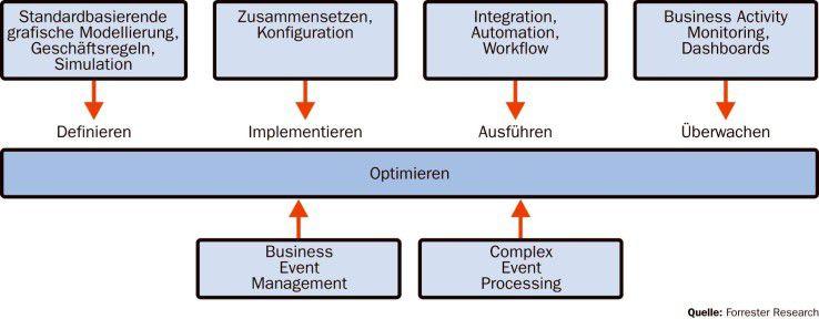 Moderne BPM-Suites unterstützen den gesamten Lebenszyklus von Geschäftsprozessen.