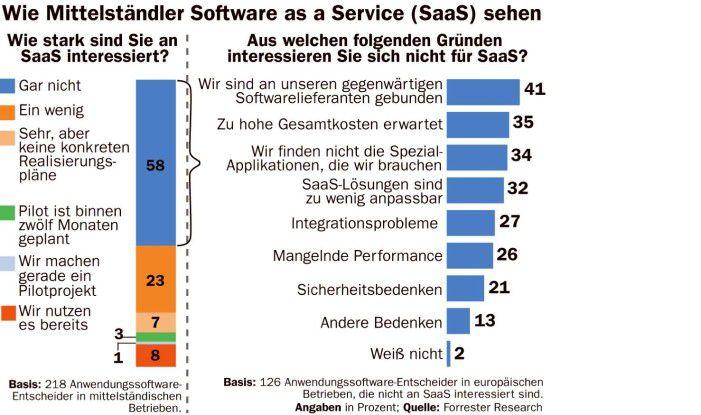 Wie Mittelständler Software as a Service sehen