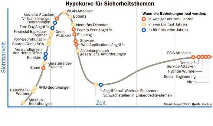 Hypecycle Security