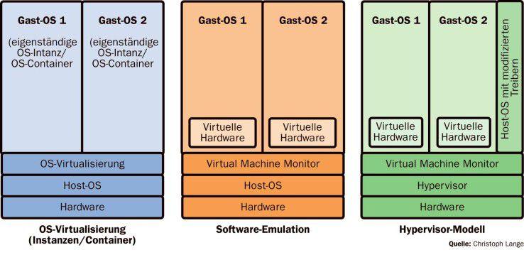 Es gibt drei unterschiedliche technische Basiskonzeptionen, wie virtuelle Maschinen auf der Hardware aufsetzen.