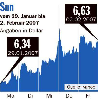 Börsenrückblick Sun