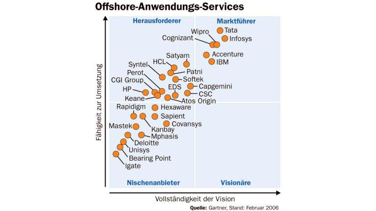 Offshore-Anwendungs-Services