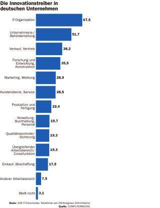 Wer treibt die Innovation in Firmen voran?