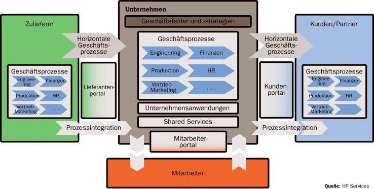 Portalinfrastrukturen könnten künftig eine zentrale Rolle bei der Integration externer und interner Abläufe in Unternehmen übernehmen.