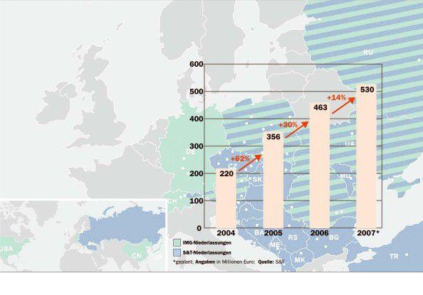 Die Anfang 2007 angekündigte IMG-Übernahme wird S&T auch in diesem Jahr ein kräftiges Wachstum bescheren.