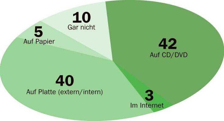 An CDs/DVDs und Festplatten führt bei der privaten Datensicherung derzeit kein Weg vorbei.