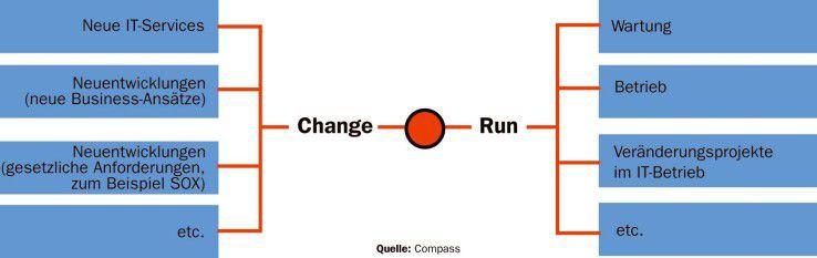 Durch die eindeutige Zuordnung von Komponenten lassen sich strategische Investitionen (Change) und Aufwendungen für den laufenden operativen IT-Betrieb (Run) sauber abgrenzen.