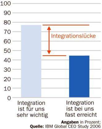 """Drei Viertel der von IBM befragten CEOs finden die Integration von Business und IT """"sehr wichtig"""", aber nicht jeder hat sie erreicht."""