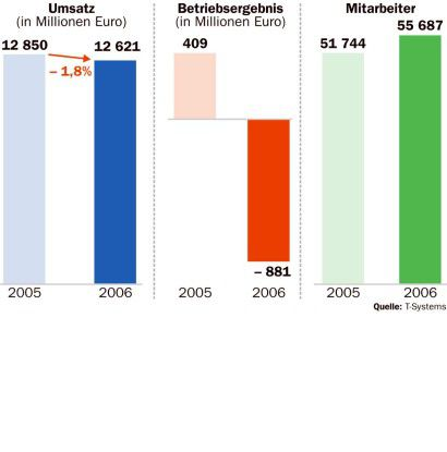 Der Umsatz sinkt, der Gewinn bricht ein, nur die Mitarbeiterzahl steigt infolge der Gedas-Übernahme. T-Systems muss die Trendwende schaffen.