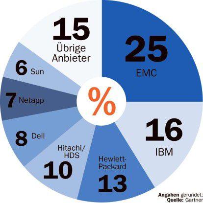 Angaben gerundet in Prozent; Quelle: Gartner Network Appliance legte von allen Anbietern am stärksten zu.