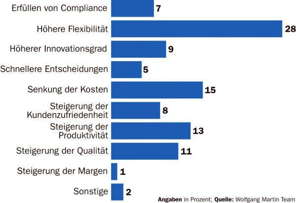 Mit Service-orientierten Architekturen wollen deutsche Unternehmen nicht nur flexibler werden, sondern auch Kosten sparen.