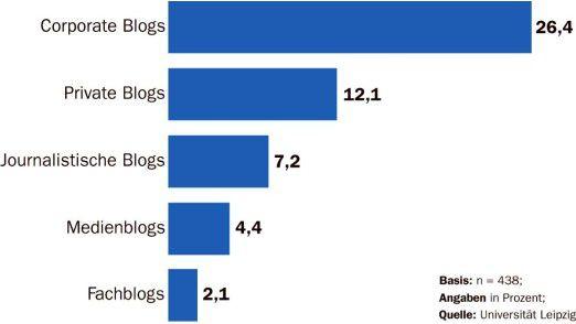 Die Skepsis gegenüber Inhalten firmeneigener Blogs ist groß.