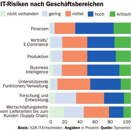 IT-Risiken nach Geschäftsbereichen