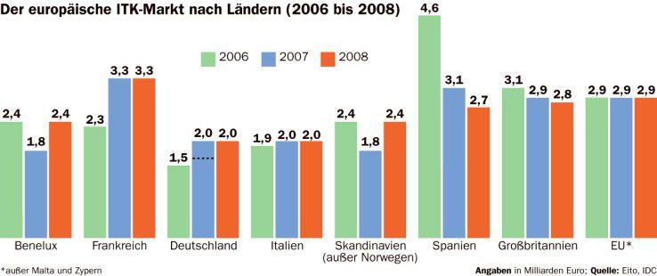 Der europäische ITK-Markt nach Ländern