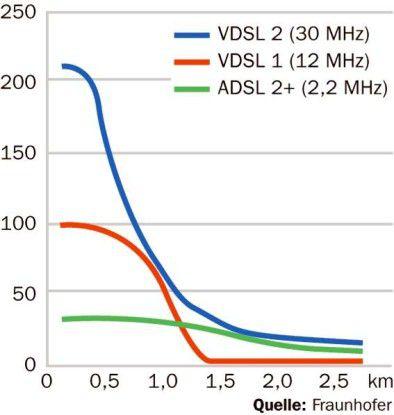 VDSL erreicht seine maximale Transferrate nur über kurze Distanzen.