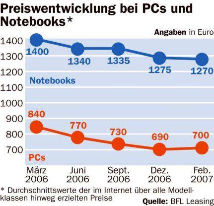 Preisentwicklung bei PCs und Notebooks