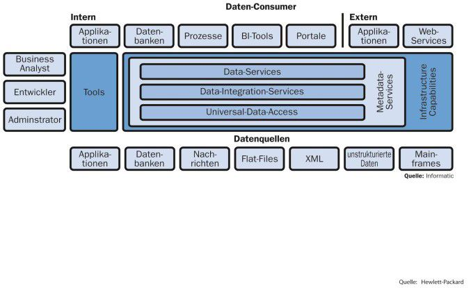 Die Datenintegrationslösung von Informatica soll den Austausch von Daten zwischen den Systemen zu einer einfachen Softwarefunktion machen.