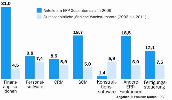 Firmen ergänzen ERP-Basisfunktionen.