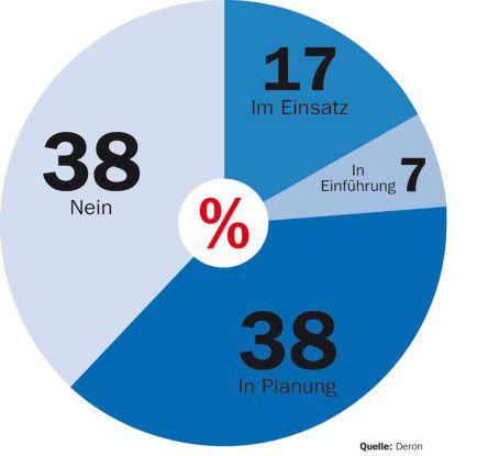 Quelle: Deron 2006/2007; Basis: 3500 befragte Unternehmen Das Interesse deutscher Firmen an IdM nimmt zu.