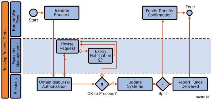 So sieht ein einfaches Prozessdiagramm einer Bank nach dem BPMN-Standard aus.