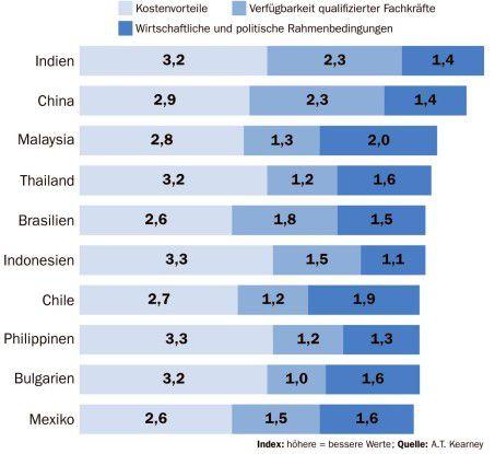 Indien bietet aus globaler Sicht nach wie vor die meisten Vorteile. Bewertet wurden Kostenaspekte (niedrige Löhne und Infrastrukturkosten, Steuervorteile), die Mitarbeitersituation im jeweiligen Land (Größe der IT- und der Business-Process-Outsourcing-Branche, Verfügbarkeit von Fachkräften, Ausbildungsniveau, Sprachkenntnisse, Fluktuationsrisiken) sowie die wirtschaftlichen und politischen Rahmenbedingungen inklusive dem Faktor IT-Sicherheit.