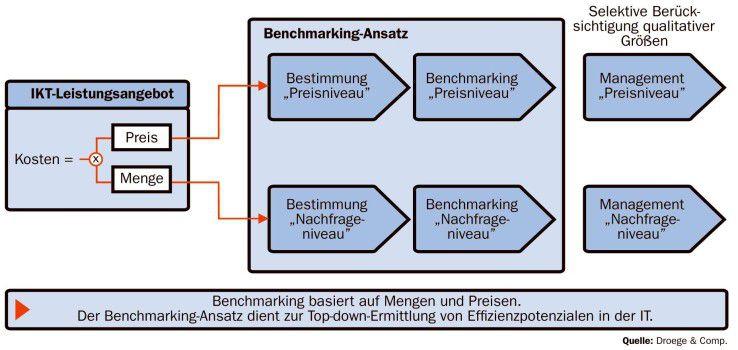 Der Benchmarking-Ansatz muss die IKT-Kosten nach Preisen und Mengen aufgliedern. Sowohl das Preis- als auch das Nachfrageniveau sind getrennt zu bestimmen und zu benchmarken. Dies führt im Nachgang zu einem separaten Management von Preis- und Nachfrageniveau.