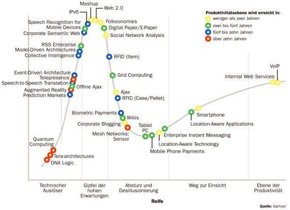 In Gartners berühmten Hype Cycle stehen vor allem IPv6, Mashups und Web 2.0 unter dem stärksten Erwartungsdruck