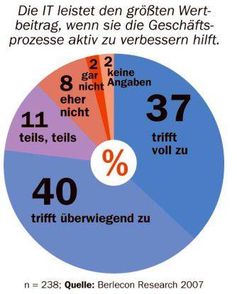 Drei Viertel der befragten Business-Manager erwarten von der IT Anregungen und Hilfe bei der Prozessoptimierung.