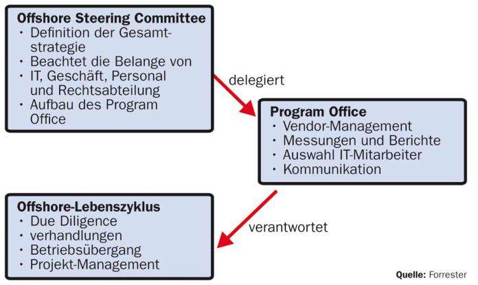 Das Program Office und Steering Committee arbeiten eng bei der Auswahl und Steuerung des Offshore-Providers zusammen.