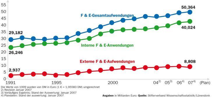 Zwei Drittel der externen R&D-Ausgaben werden an privatwirtschaftliche Anbieter in Deutschland vergeben. Das restliche Drittel geht ins Ausland sowie an Forschungsinstitute.