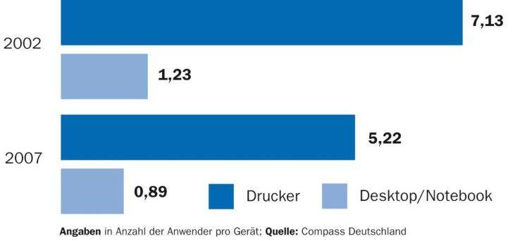 Die Effizienz ist aus dem Blickfeld geraten: Die Zahl der Drucker pro Anwender ist gesunken, obwohl die wirtschaftlich sinnvolle Relation eher höher liegt (etwa bei zehn bis zwölf Anwendern pro Drucker).