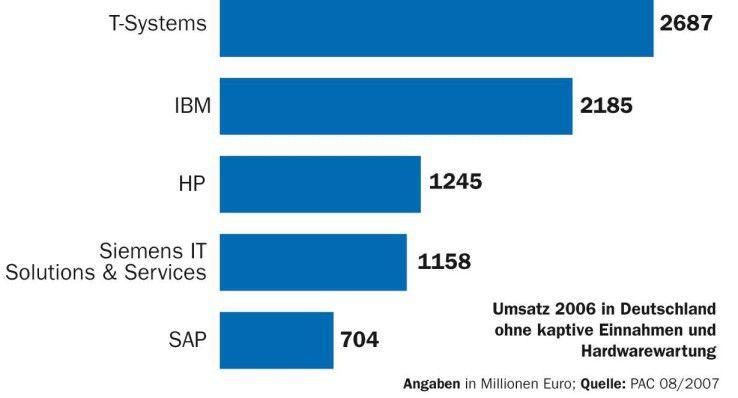Die beiden größten deutschen IT-Dienstleister haben oder hatten große wirtschaftliche Probleme. SIS scheint über den Berg zu sein.