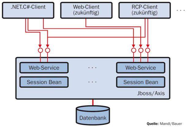 Server-Funktionen der ursprünglichen Client-Server-Lösung sollten von der Client-Technik unabhängig werden.