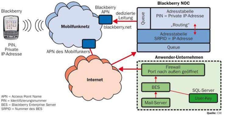 Das NOC fungiert im Prinzip als Riesen-Router zur Weiterleitung der Mails an die Endgeräte. Es übernimmt die Umsetzung zwischen privater Blackberry-Adresse und Adresse des Mail-Servers.