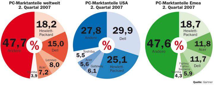 Mit der Fusion von Acer und Gateway verschieben sich die Marktverhältnisse nur wenig. Der amerikanische Direktvertreiber Gateway ist weder in Emea noch weltweit sichtbar.