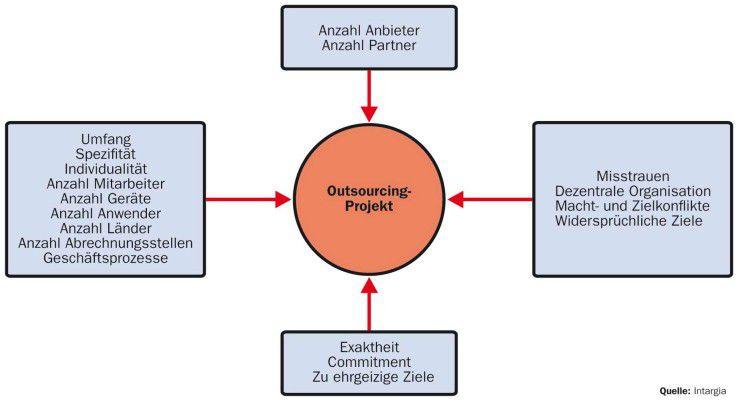 Der Komplexitätsgrad hängt vor allem von Art und Umfang der ausgelagerten Funktionen ab. Auch interne Widerstände, speziell bei Vorhaben mit Mitarbeiterübergang, erschweren den Verlauf.