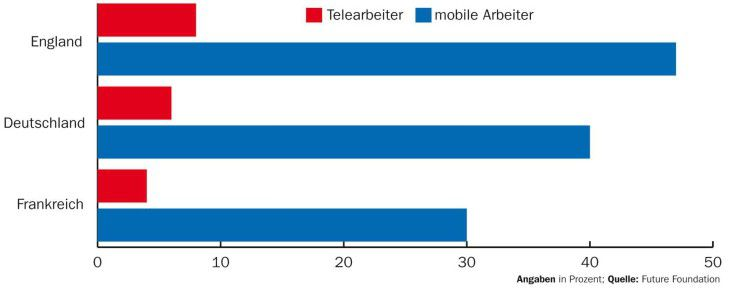 Die Zahl der Mitarbeiter, die Telearbeit von zu Hause aus praktizieren, ist wesentlich kleiner als die der mobilen Beschäftigten, die von überall aus arbeiten.