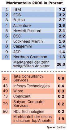 Die sechs großen indischen Offshorer sind 2006 ins Ranking der 100 größten Service-Anbieter aufgestiegen. Wenn sie weiter so stark wachsen wie bisher, schaffen sie es bald in die Top Ten.
